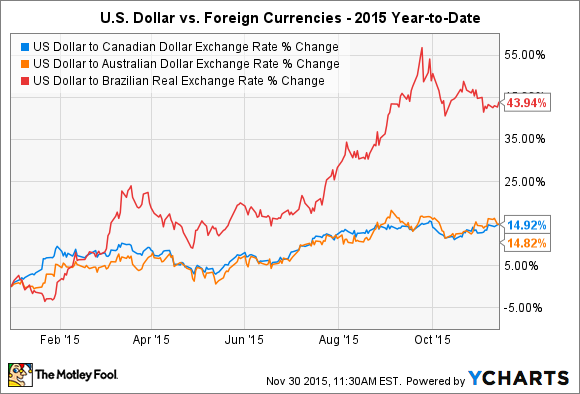 US Dollar to Canadian Dollar Exchange Rate Chart