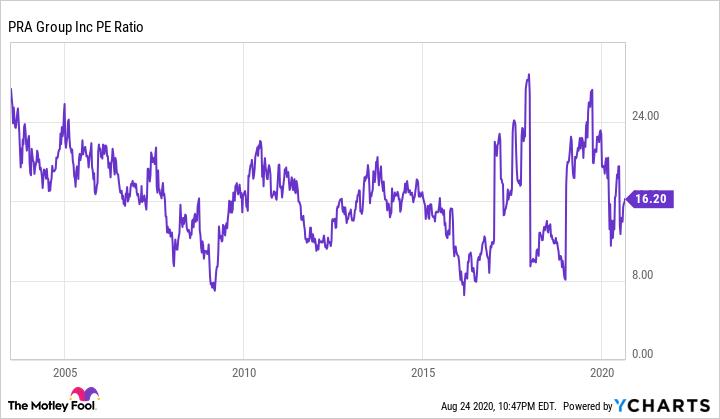 PRAA PE Ratio Chart
