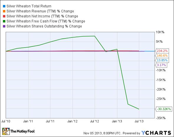 SLW Total Return Price Chart