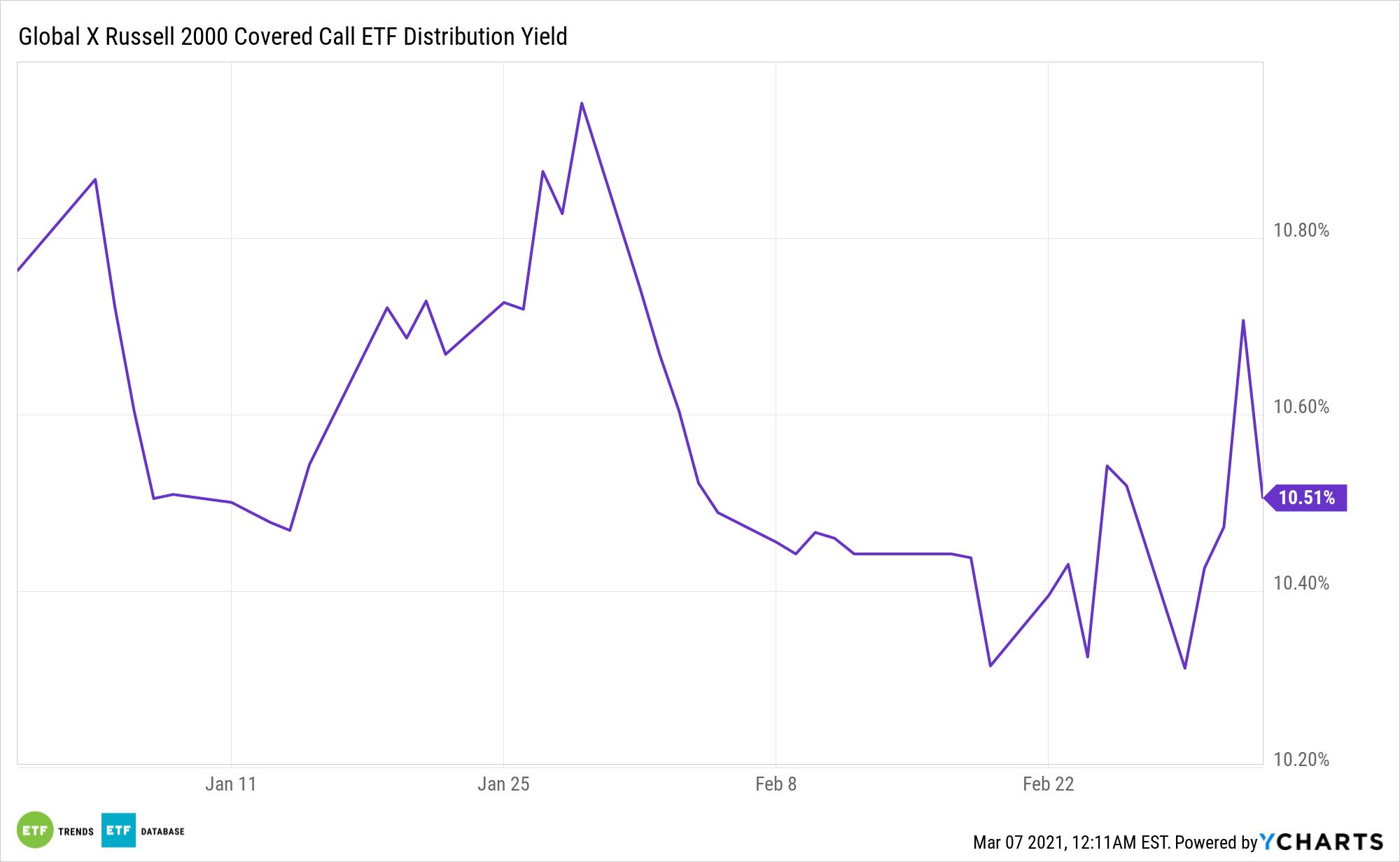 RYLD Distribution Yield Chart