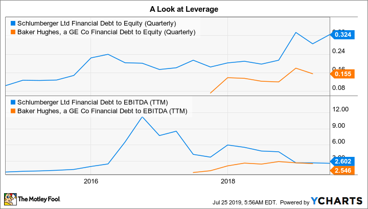 SLB Financial Debt to Equity (Quarterly) Chart