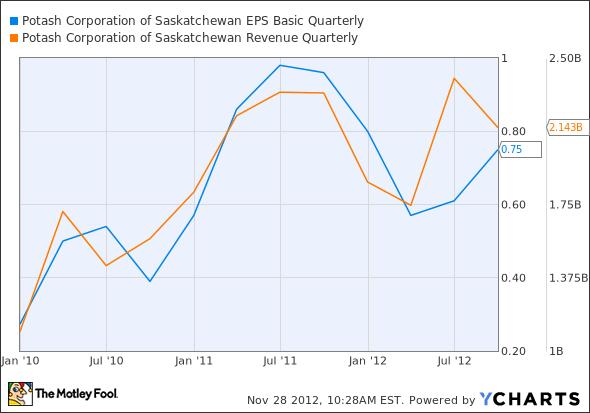 POT EPS Basic Quarterly Chart