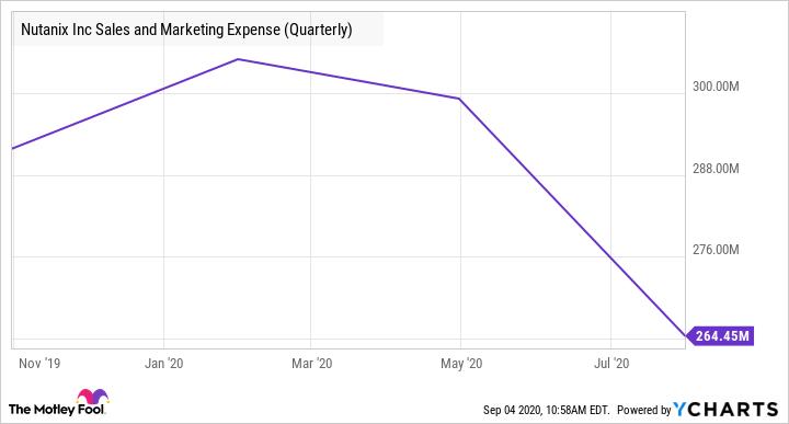 NTNX Sales and Marketing Expense (Quarterly) Chart