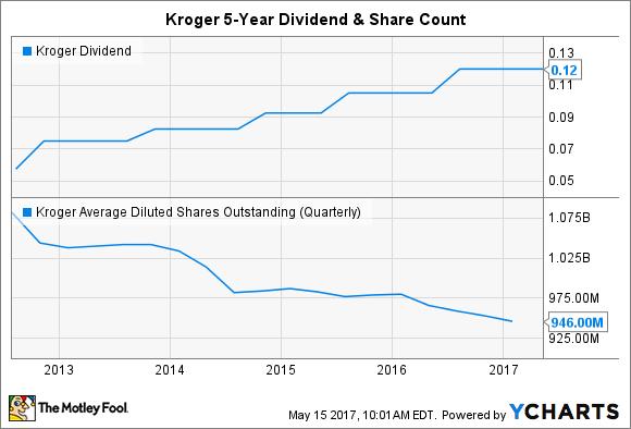 KR Dividend Chart