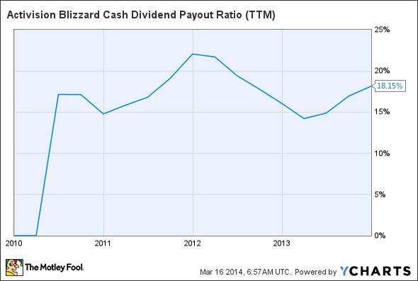 ATVI Cash Dividend Payout Ratio (TTM) Chart