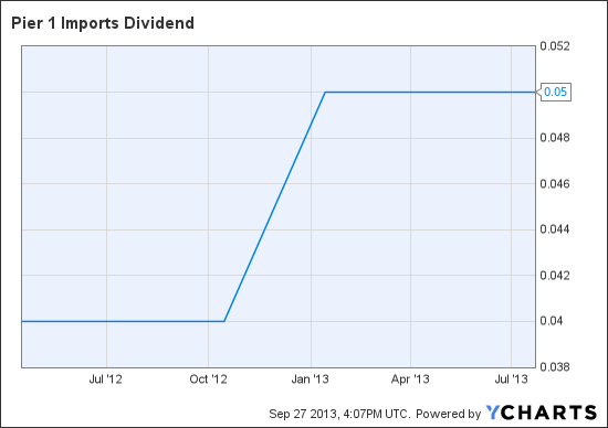 PIR Dividend Chart