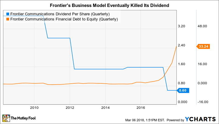 FTR Dividend Per Share (Quarterly) Chart