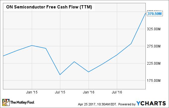 ON Free Cash Flow (TTM) Chart
