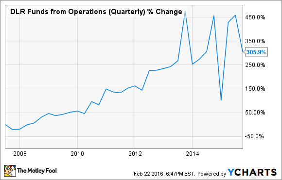 DLR Funds from Operations (Quarterly) Chart