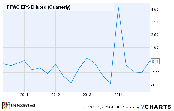 TTWO EPS Diluted (Quarterly) Chart