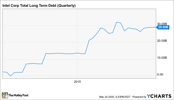 INTC Total Long Term Debt (Quarterly) Chart