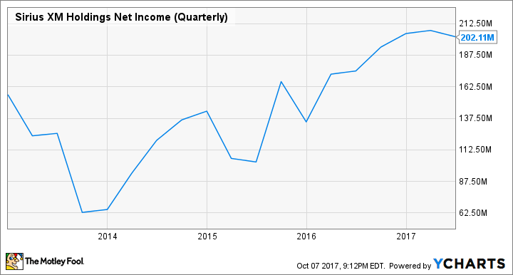 SIRI Net Income (Quarterly) Chart