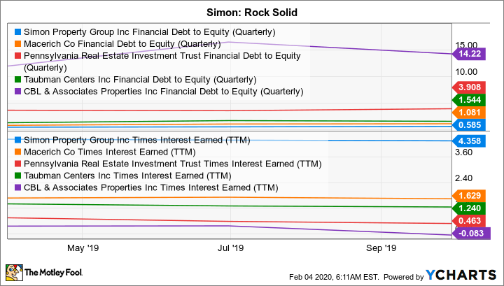 SPG Financial Debt to Equity (Quarterly) Chart