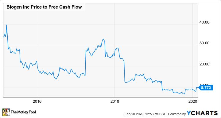 BIIB Price to Free Cash Flow Chart