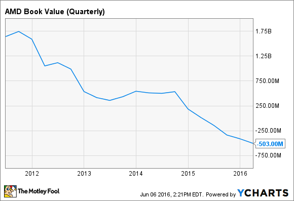 AMD Book Value (Quarterly) Chart