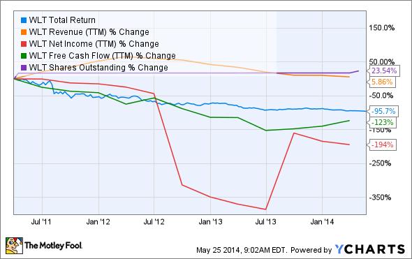 WLT Total Return Price Chart