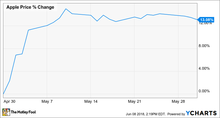 Why Apple Inc. Stock Rose 13% in May
