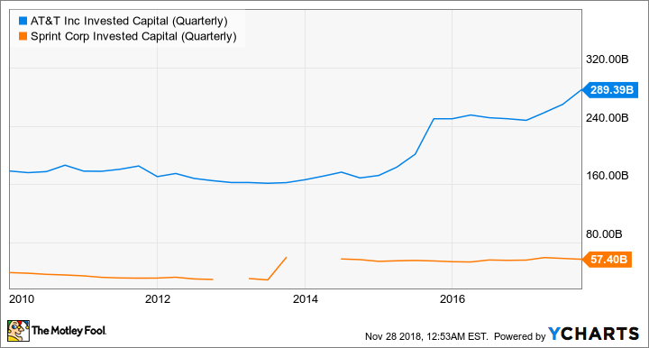 T Invested Capital (Quarterly) Chart