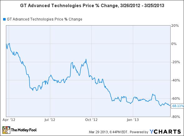 GTAT Chart