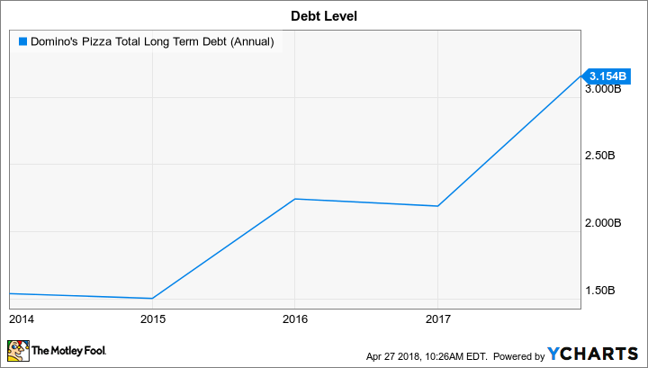 DPZ Total Long Term Debt (Annual) Chart