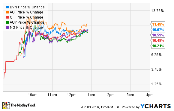 BVN Price Chart