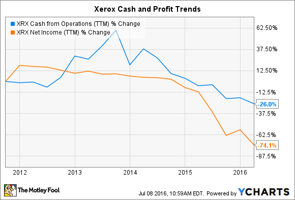 XRX Cash from Operations (TTM) Chart