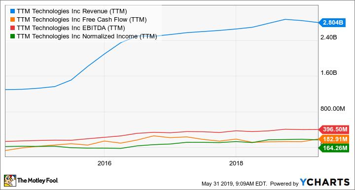 TTMI Revenue (TTM) Chart