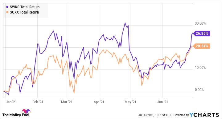 SWKS Total Return Level Chart