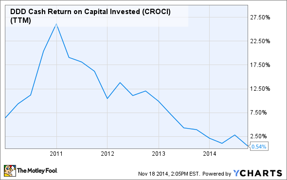 DDD Cash Return on Capital Invested (CROCI) (TTM) Chart
