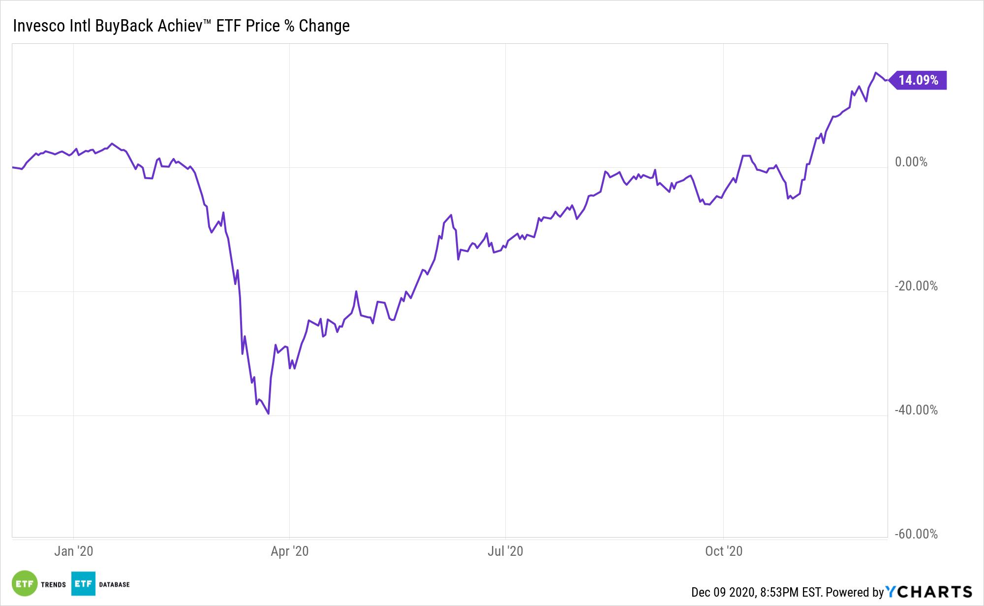 IPKW Chart