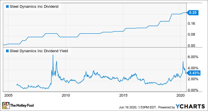 STLD Dividend Chart