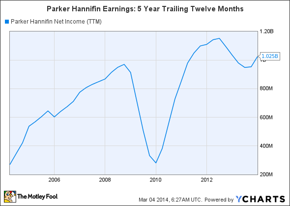 PH Net Income (TTM) Chart