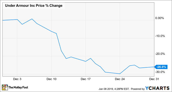 Why Under Armour Stock Lost 26% Last Month | The Motley Fool