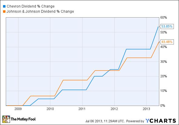 CVX Dividend Chart