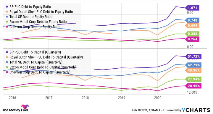 BP Debt to Equity Ratio Chart