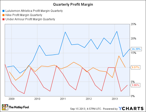 LULU Profit Margin Quarterly Chart