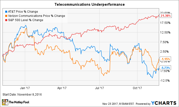 Will The Federal Government Give Verizon And Att A Dividend Boost