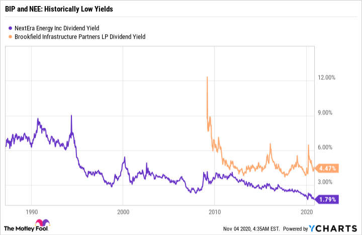 NEE Dividend Yield Chart