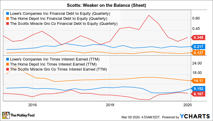 LOW Financial Debt to Equity (Quarterly) Chart
