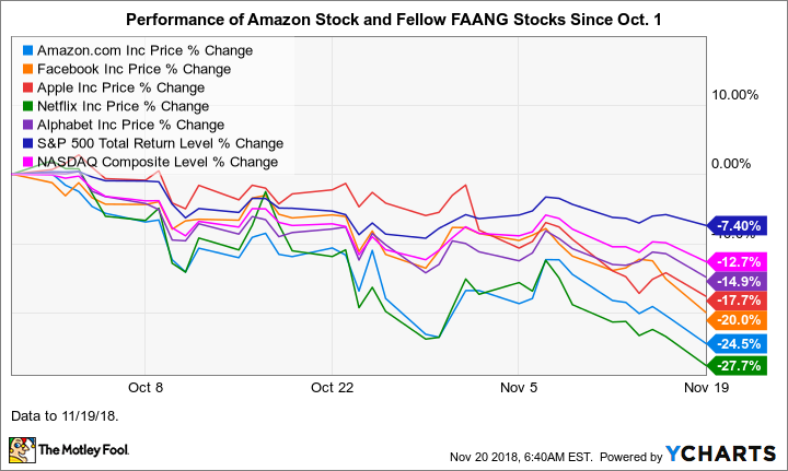 why amazon stock is up 29  in 2018