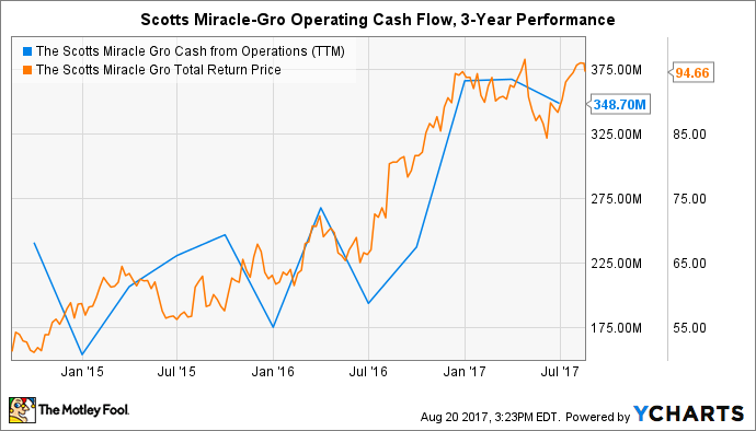 SMG Cash from Operations (TTM) Chart