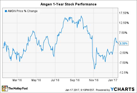 AMGN Chart