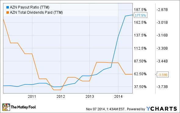 AZN Payout Ratio (TTM) Chart