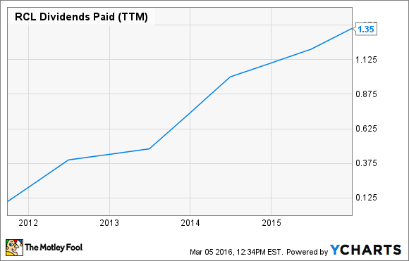 RCL Dividends Paid (TTM) Chart