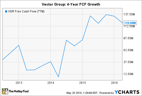 VGR Free Cash Flow (TTM) Chart