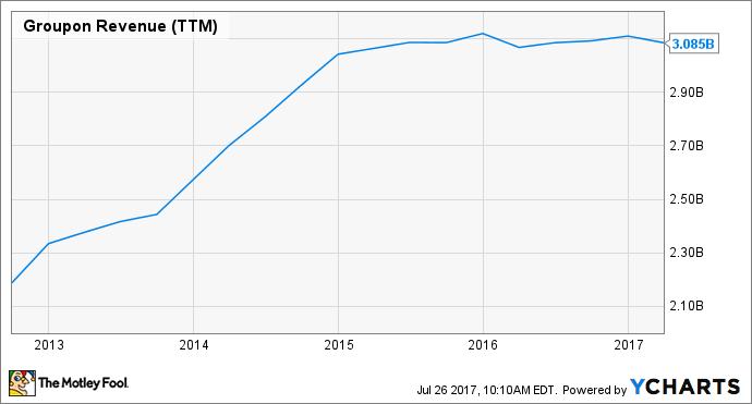 GRPN Revenue (TTM) Chart