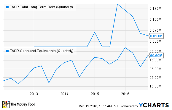 TASR Total Long Term Debt (Quarterly) Chart