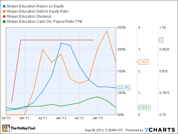 STRA Return on Equity Chart