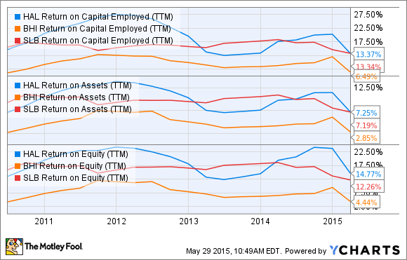 HAL Return on Capital Employed (TTM) Chart