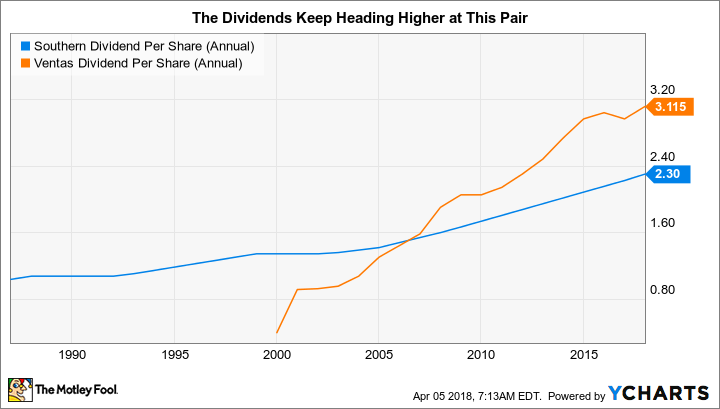 SO Dividend Per Share (Annual) Chart